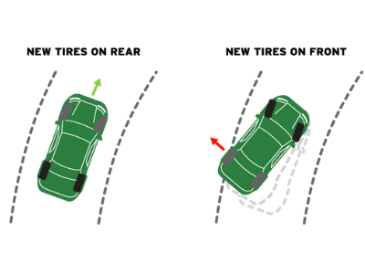 Why Two New Tires ALWAYS Go On The Rear